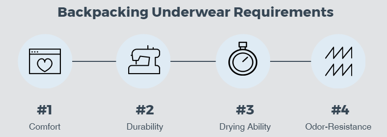 Underwear Requirements - Best Underwear For Backpacking
